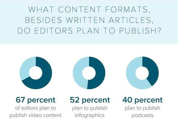 What content formats do editors plan to publish