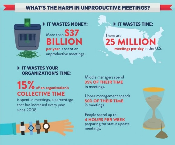 What is the harm in unproductive meetings