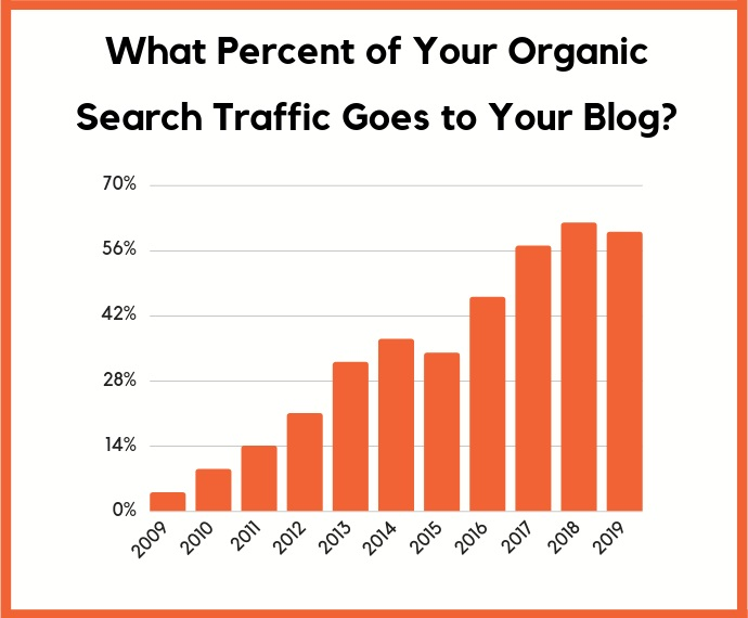 What percent of your organic search traffic goes to your blog
