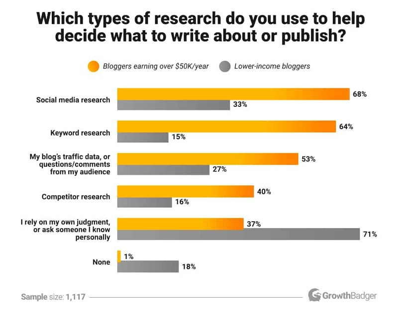 Which types of research do you use to help decide what to write about or publish