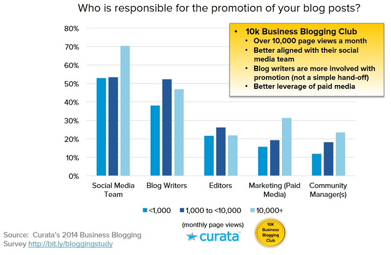 Who is responsible for the promotion of your blog posts