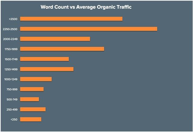 Word count vs average organic traffic