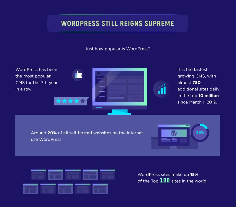 Wordpress still reigns supreme