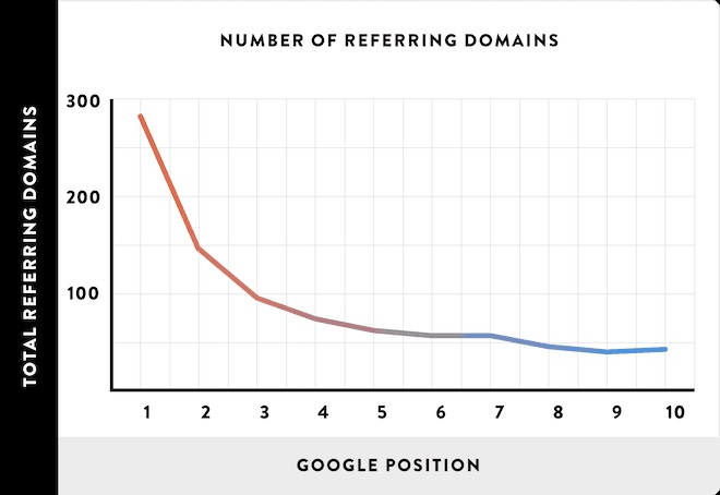 Writing longer content attracts backlinks from an average of 10 referral sites