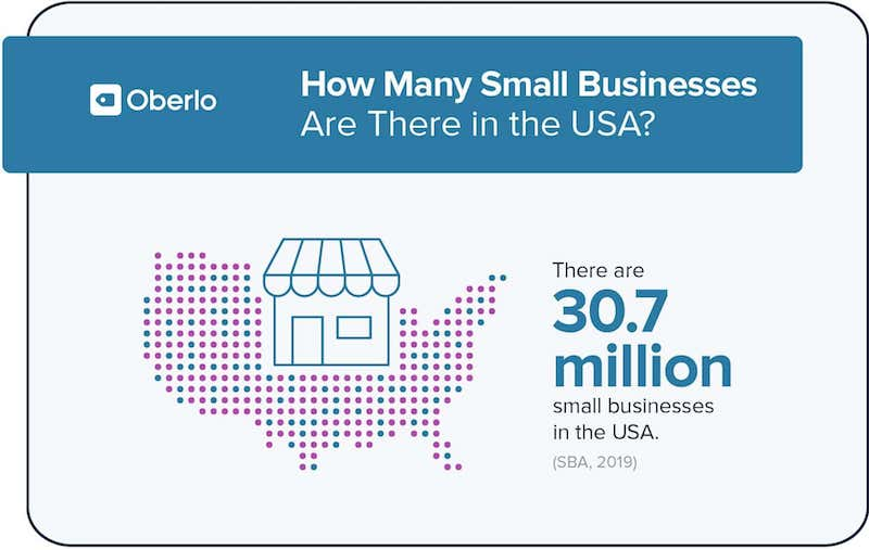 how many small business are there in the us