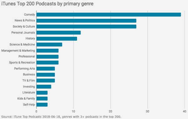 iTunes Top 200 Podcasts by primary genre