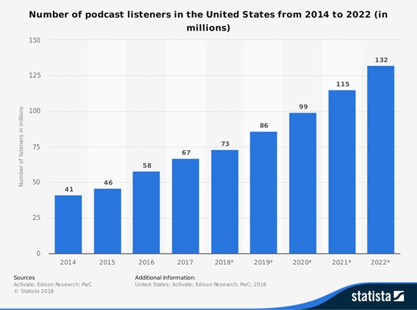 number of podcast listeners