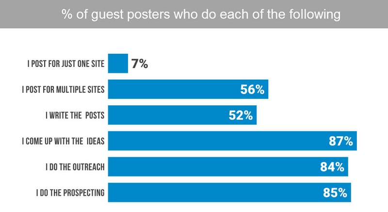% of guest posters who do each of the following