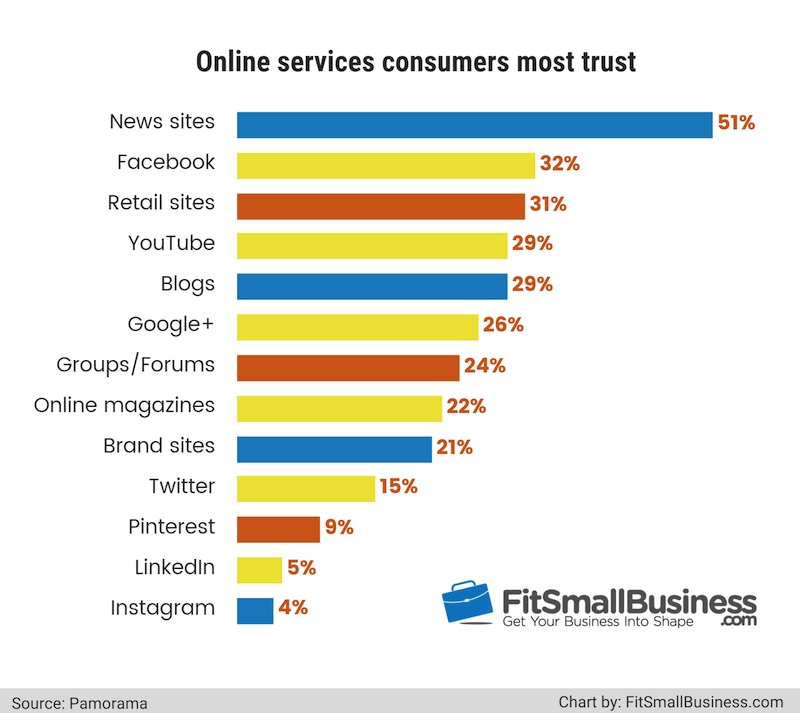 online services consumers trust