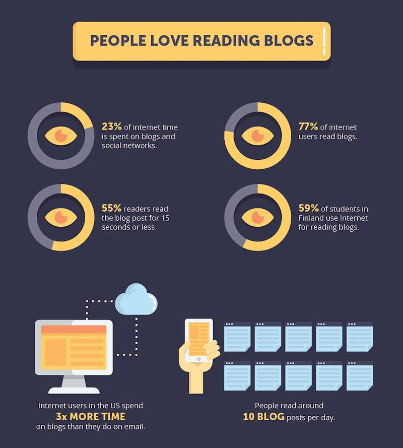 people love reading blogs