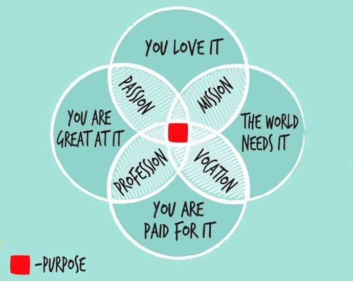 How to start a purpose driven business