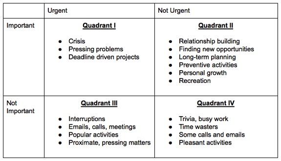 time management and decision matrix