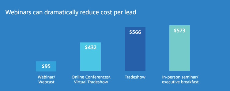 webinar reduce cost per lead