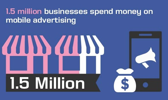1.5 million businesses spend money on mobile advertising