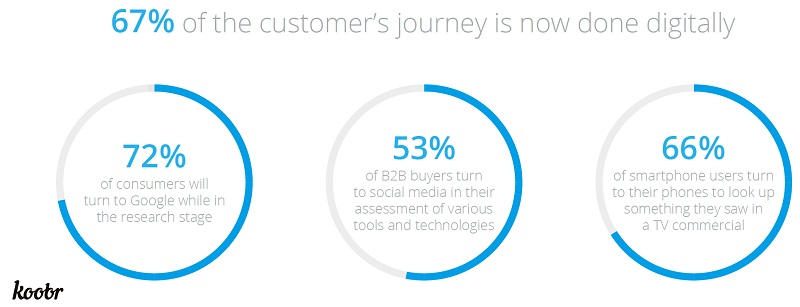 67% of the customer's journey is now done digitally