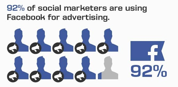 92% of social marketers are using Facebook for advertising