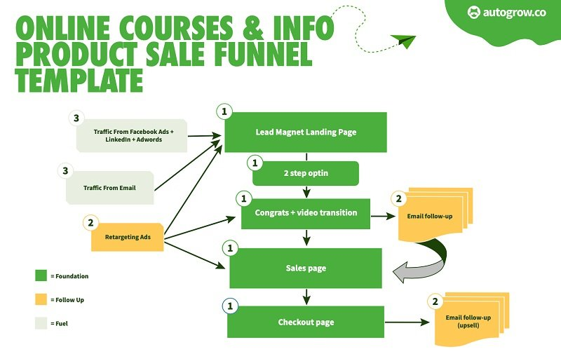 Online courses & product sales funnel