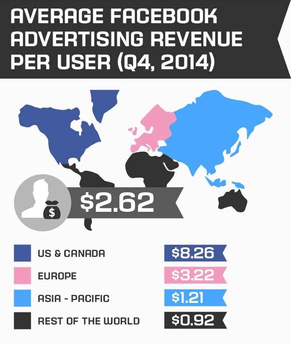 Average Facebook advertising revenue per user