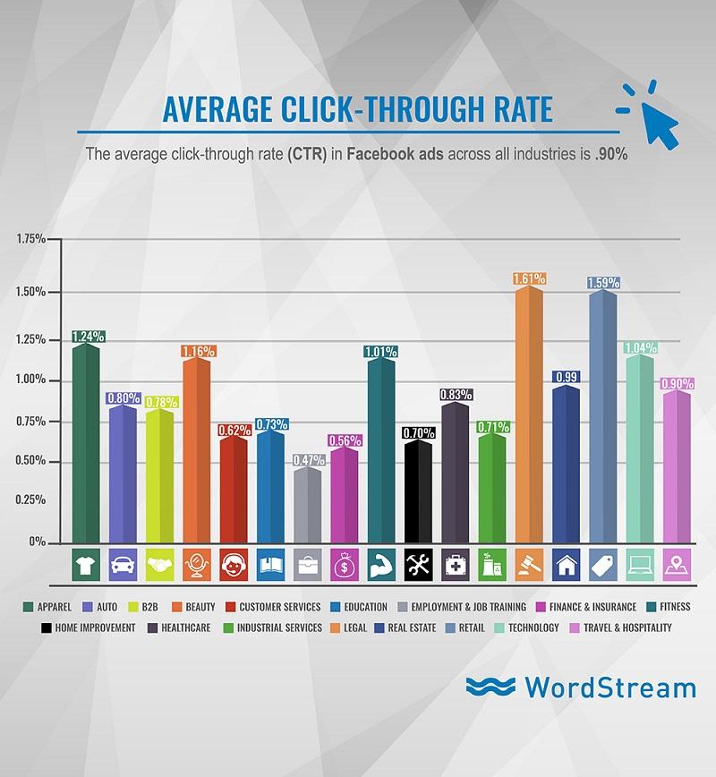 Average click-through rate