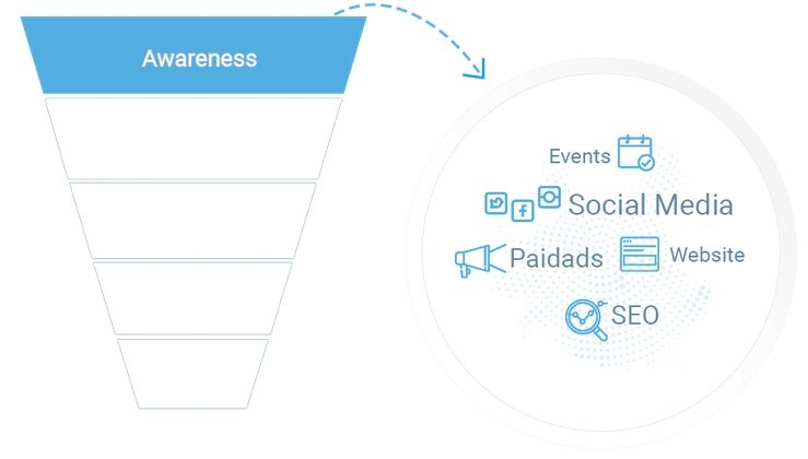 Awareness step in sales funnel