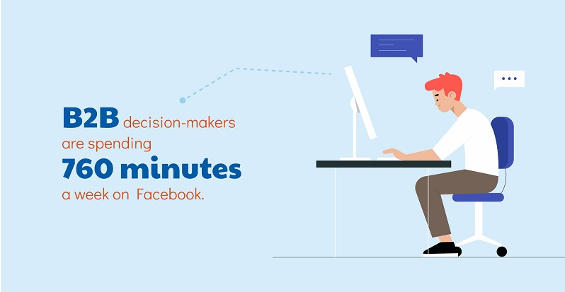 B2B decision-makers are spending 760 minutes a wekk on Facebook