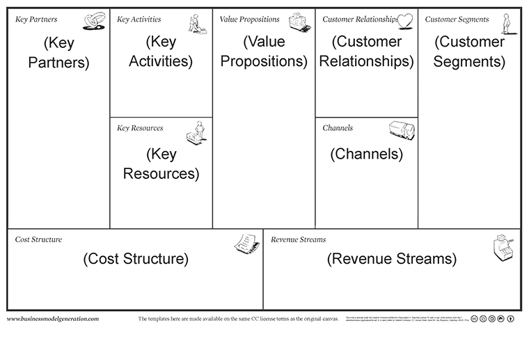 Business-Model-Canvas-Annoted
