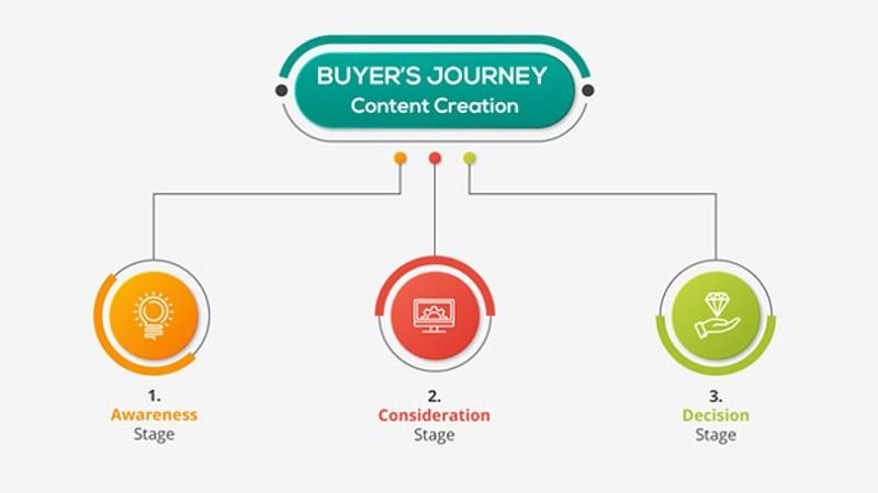 Buyer's journey content creation