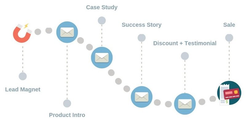Email Sequence - Lead magnet to Sale
