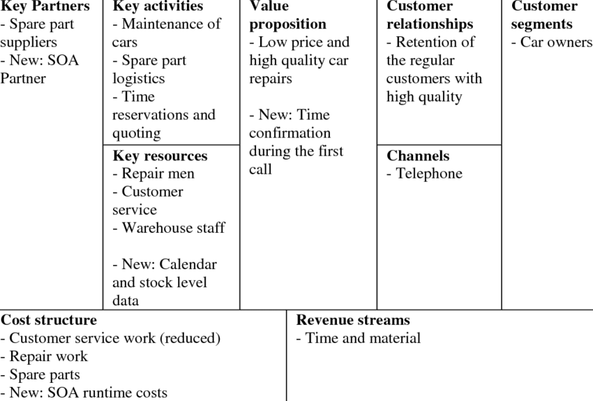 Example-business-model-canvas-of-the-car-repair-shop