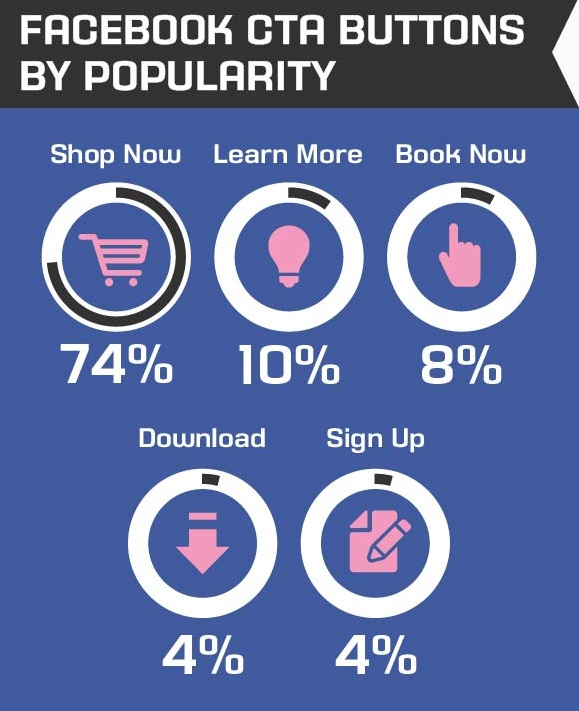 Facebook CTA Buttons by popularity