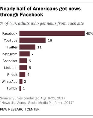 Facebook News statistics