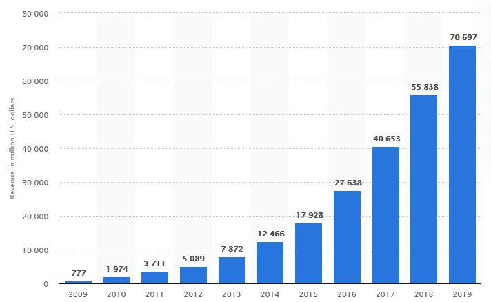 Facebook's annual revenue from 2009 to 2019