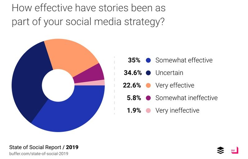 How effective have stories been as part of your social media strategy
