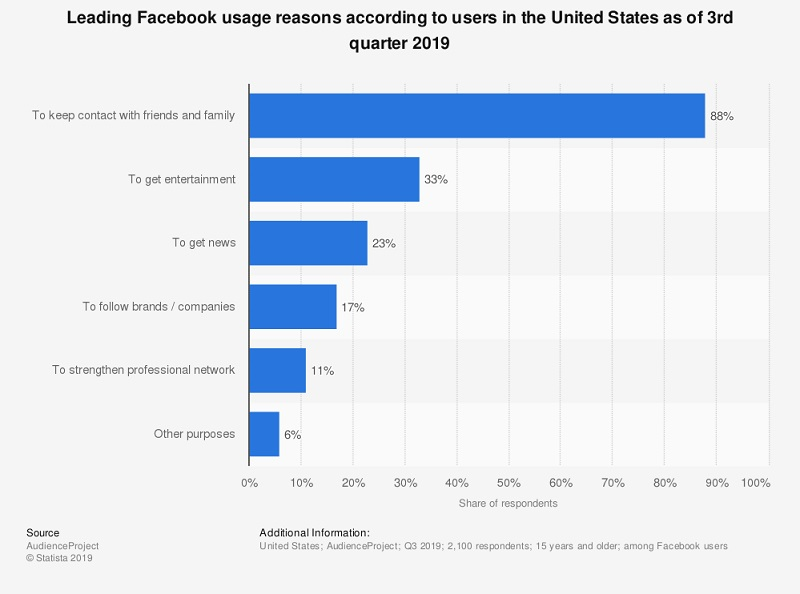 Leading Facebook usage reasons according to users in the United States as of 3rd quarter 2019
