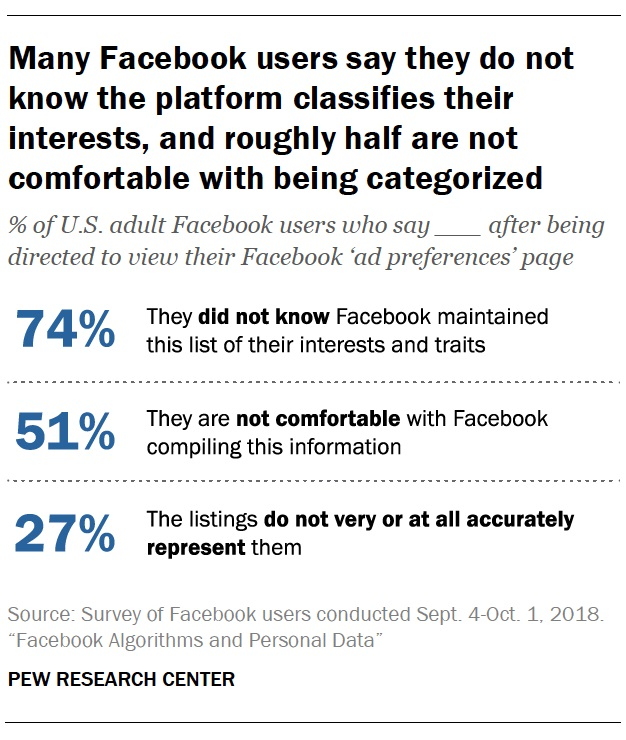 Many Facebook users say they do not know the platform classifies