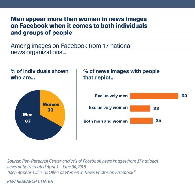 Men appear more than wome in news images on Facebook