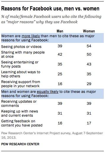 Reasons for Facebook use - men vs women