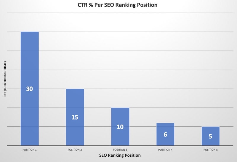 SEO Ranking Position and CTR %
