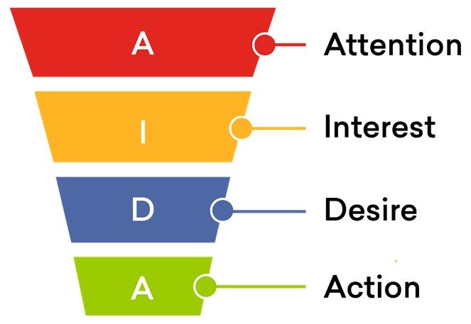 Sales Funnel - Attention - Interest - Desire - Action