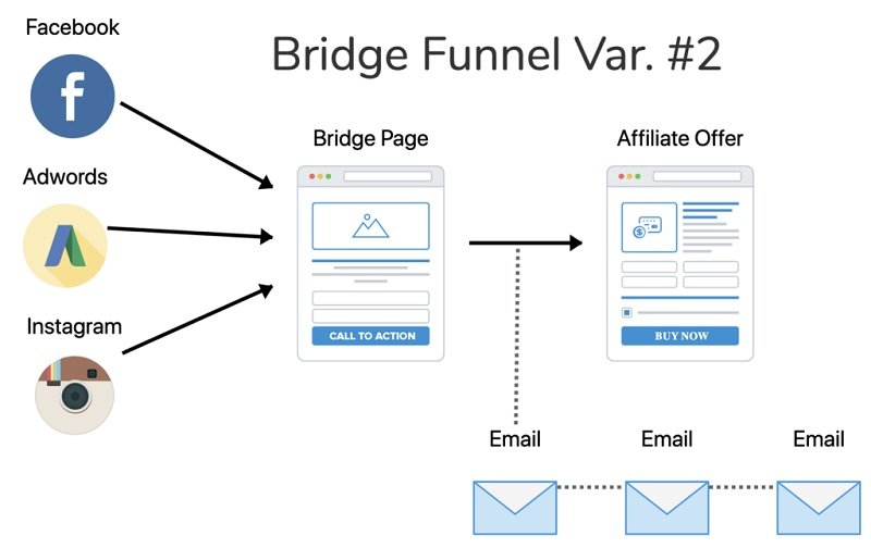 Sales Funnel Template for Affiliate Marketers