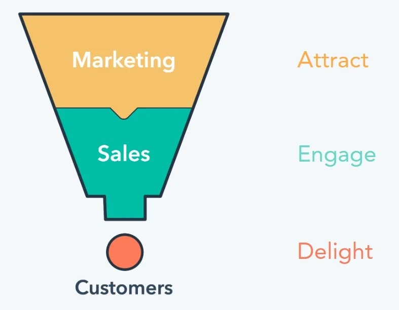 Sales funnel - Attract - Engage - Delight