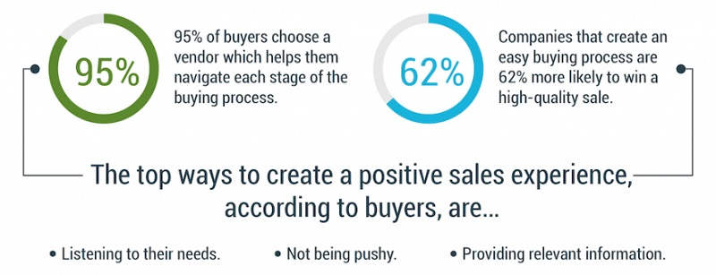 The top ways to create a positive sales experience
