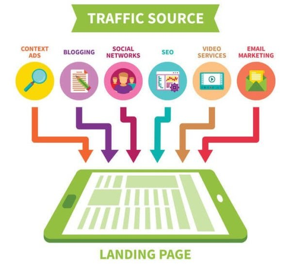 Traffic source - landing page