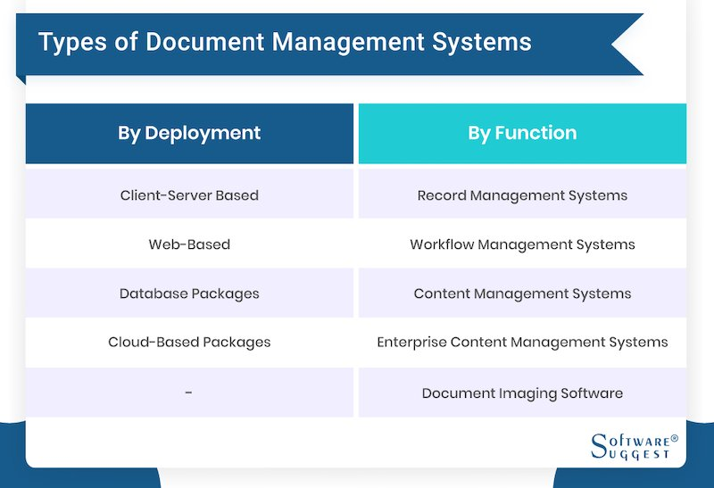 Types of Document Management Systems