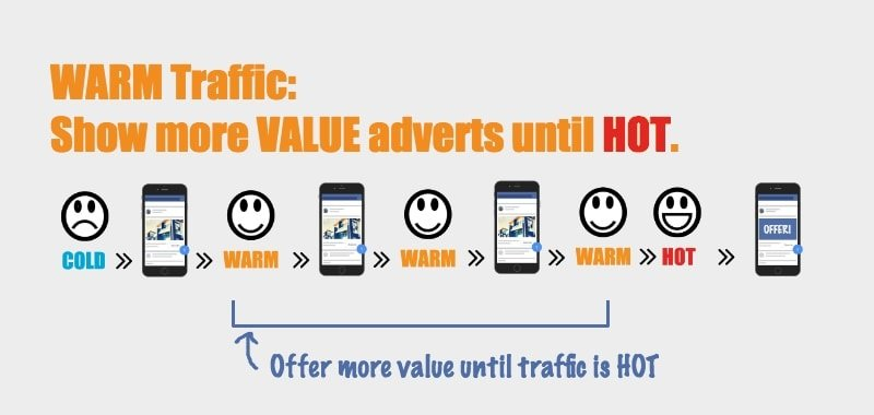 WARM traffic - show more value adverts until hot