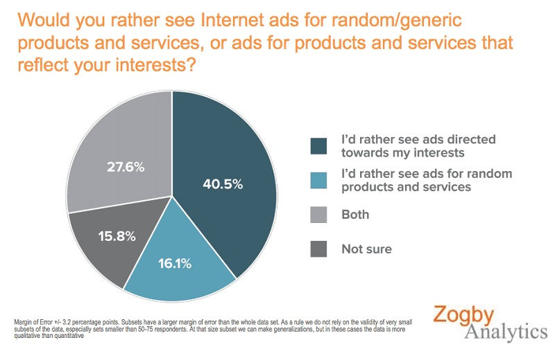 Would you rather see internet ads for random-generic products and services
