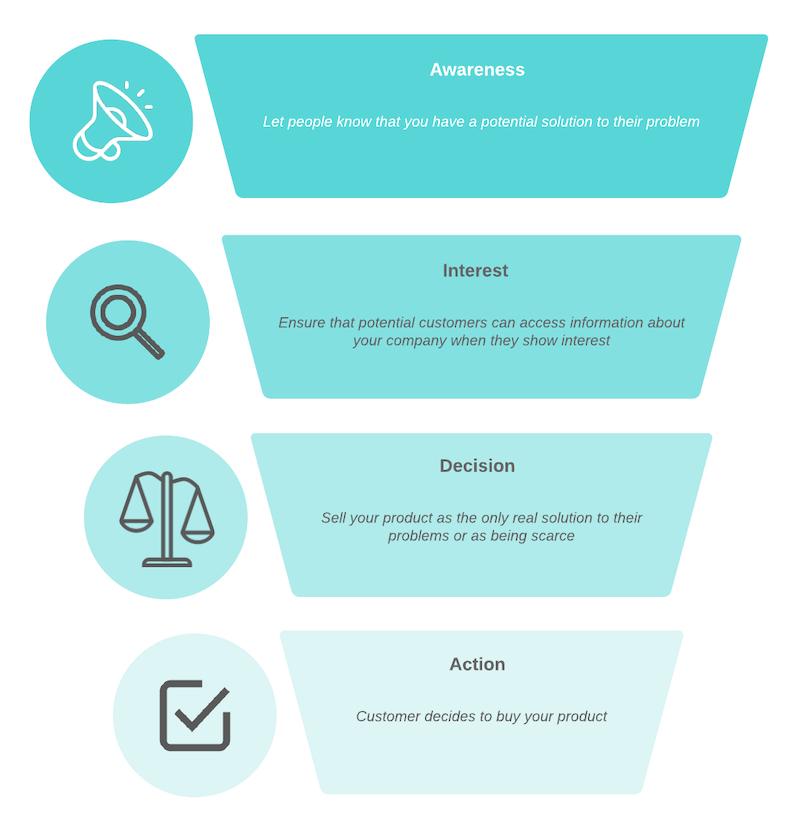 aida model for customer acquisition