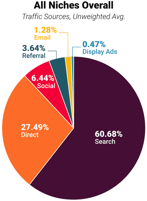 Search traffic is responsible for 60% of total web traffic