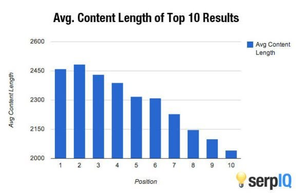 longer posts perform better in search results and get better SERP