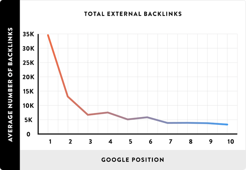 The more backlinks, the higher your Google rankings